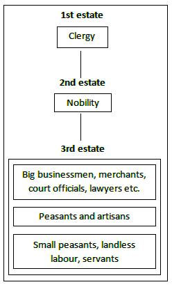 define three estates